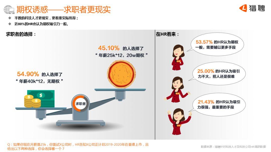 猎聘网:2018中国科技人才吸引力报告